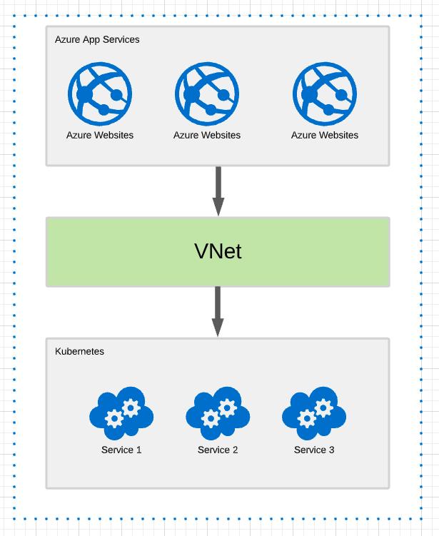 azure-app-service-with-vnet