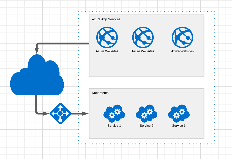 azure-app-services-without-vnet