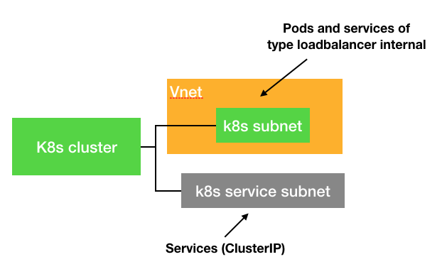 k8s-subnets